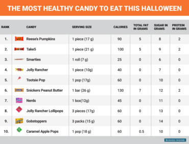 What is the Healthiest Candy?